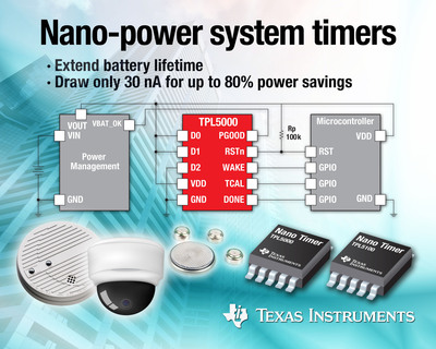 The TPL5000 and TPL5100 programmable system timers draw only 30 nA of current, a reduction of 90 percent compared to competitive solutions. They address a wide range of battery-powered and energy harvesting systems, including smoke alarms, CO alarms, intelligent price tags, occupancy sensors, security cameras, door locks, wireless sensor nodes and data loggers.  (PRNewsFoto/Texas Instruments)