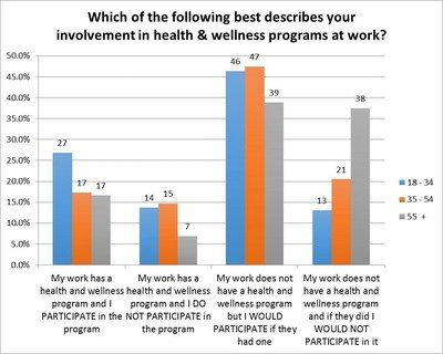 Which of the following best describes your involvement in health and wellness programs at work?