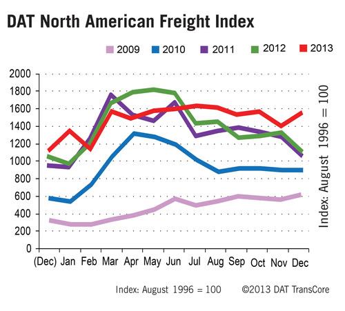 Truckload Spot Market 5-Year Trend. (PRNewsFoto/DAT) (PRNewsFoto/DAT)