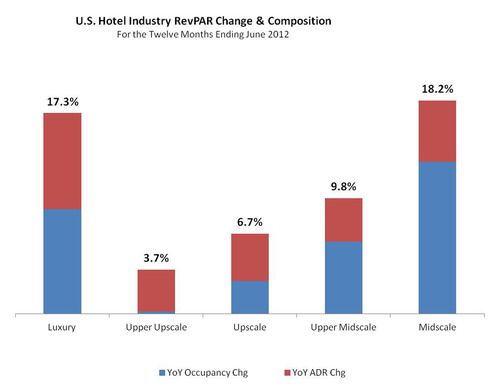 July 2011 TravelClick North American Hospitality Review Reveals Hotel Room Demand and Rates are on