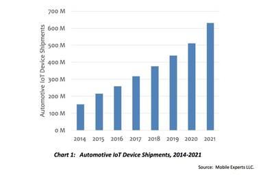 Automotive IoT Device Shipments