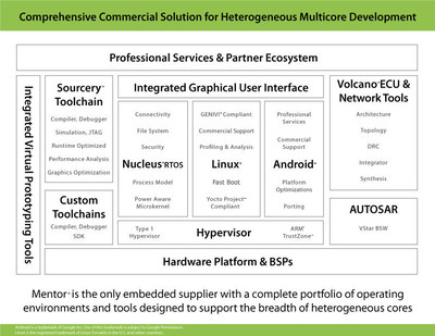 Mentor Graphics introduces the industry's first comprehensive commercial heterogeneous multicore development solution.