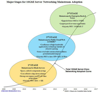 Major Stages for 10GbE Server Networking Mainstream Adoption.  (PRNewsFoto/Crehan Research Inc.)