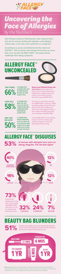 Survey by makers of ZYRTEC(R) reveals impact of ALLERGY FACE(TM) on beauty routines. (PRNewsFoto/McNeil Consumer Healthcare) (PRNewsFoto/MCNEIL CONSUMER HEALTHCARE)