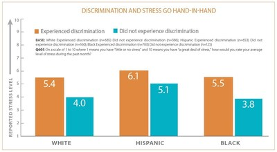 Discrimination and Stress go hand-in-hand.  Average stress levels for those reporting discrimination are higher than the stress levels of those who said they had not experienced discrimination.