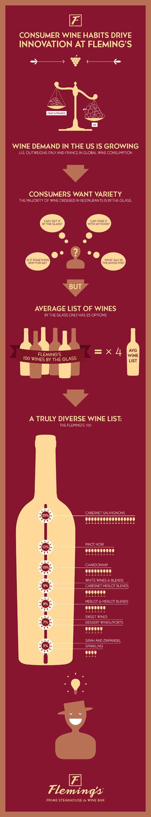 Consumer Wine Demand Drives Restaurant Innovation
