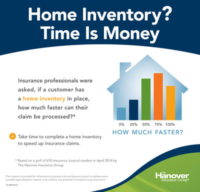 A survey of insurance professionals by The Hanover Insurance Group shows why it's important to keep a home inventory. (PRNewsFoto/The Hanover Insurance Group, Inc)