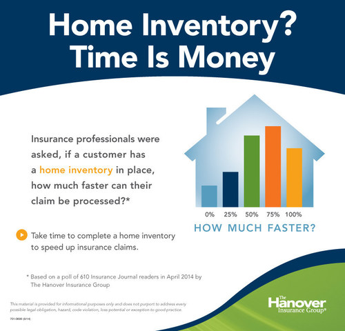 A survey of insurance professionals by The Hanover Insurance Group shows why it's important to keep a home ...