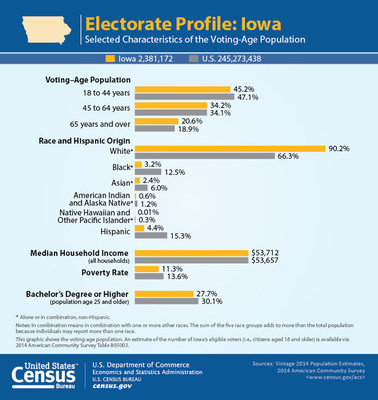 Iowa's voting-age population is 90 percent white, and more likely to be 65 years old or older than the nation as a whole.