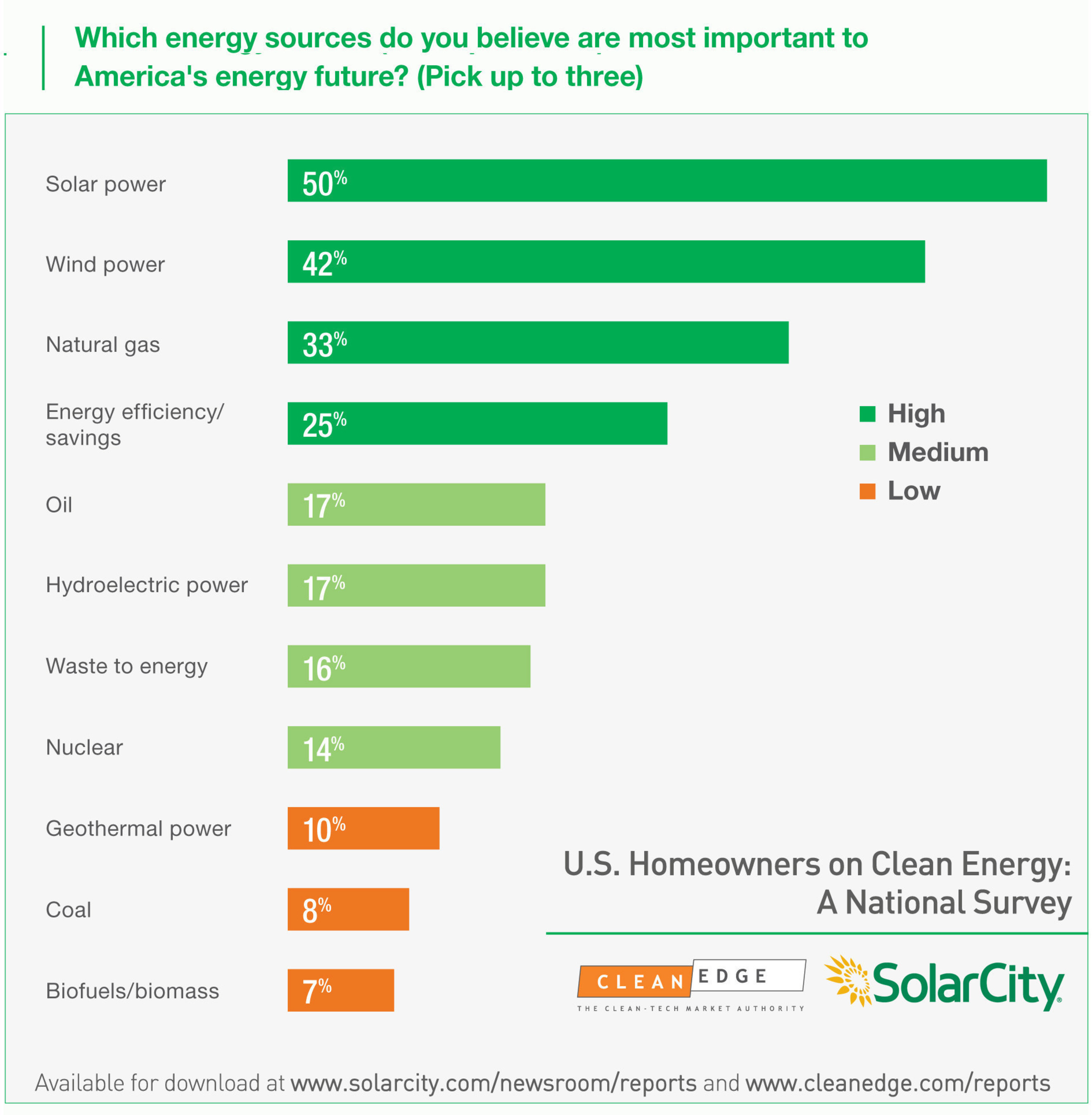 When homeowners were asked to pick which specific energy sources were most important to the nation's ...