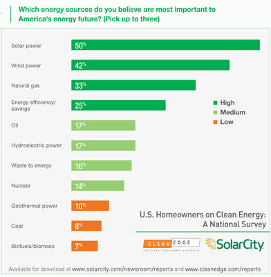 When homeowners were asked to pick which specific energy sources were most important to the nation's future, solar (50%) and wind (42%) led the pack, followed by natural gas (33%) and energy efficiency (25%). Lower in the rankings were one-time energy stalwarts nuclear power (14%) and coal (8%). Solar power was the top choice among a wide range of demographic groups including Republicans, Democrats, Independents, conservatives, liberals, city and rural dwellers, youth, and the elderly.