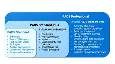Mentor Graphics' new family of PADS products for PCB systems design address the advancing needs of today's independent engineer. The PADS products provide unbeatable price and performance, for projects from concept though simulation and layout, and into manufacturing.