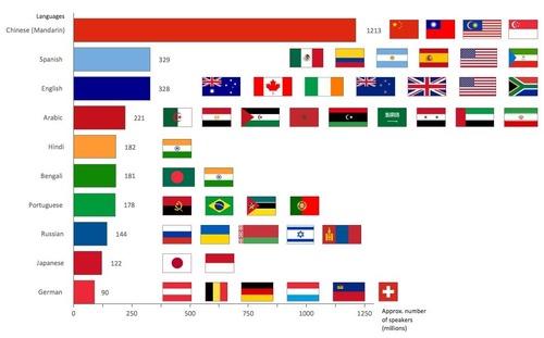 Most spoken languages by ConceptDraw PRO (PRNewsFoto/CS Odessa)