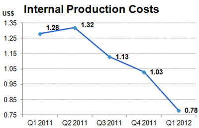 Internal Production Costs.  (PRNewsFoto/Hanwha SolarOne Co., Ltd.)