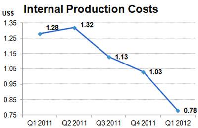 Internal Production Costs.  (PRNewsFoto/Hanwha SolarOne Co., Ltd.)