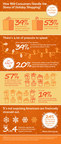 SunTrust Holiday Shopping Survey Highlights