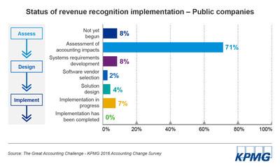 KPMG 2016 Accounting Change Survey: Status of revenue recognition implementation among public companies