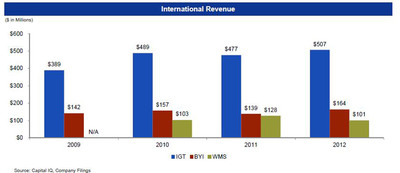 IGT is Successfully Executing on International Growth Opportunities. (PRNewsFoto/International Game Technology) (PRNewsFoto/INTERNATIONAL GAME TECHNOLOGY)
