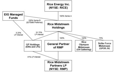 Rice Energy Closes Strategic Midstream Equity Investment by EIG Global Energy Partners