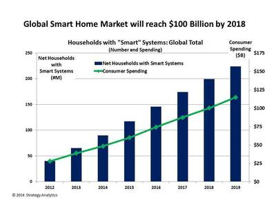 Global Smart Home Market will reach $100 Billion by 2018 (PRNewsFoto/Strategy Analytics)