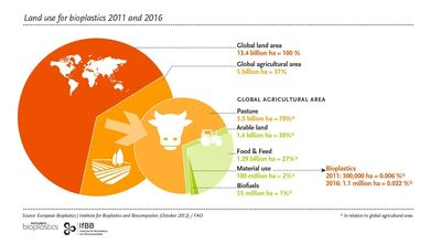 Global land use for bioplastics production 2011 and 2016