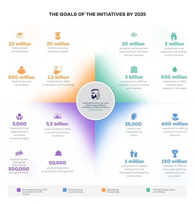 Mohammed Bin Rashid Al Maktoum Global Initiatives - Goals (PRNewsFoto/Mohammed Bin Rashid Al Maktoum) (PRNewsFoto/Mohammed Bin Rashid Al Maktoum)