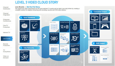 Level 3's Video Cloud supports video transmission for the most-watched TV events, creating a complete solution for adaptive streaming with encoding, security and CDN video delivery. (PRNewsFoto/Level 3 Communications, Inc.) (PRNewsFoto/LEVEL 3 COMMUNICATIONS_ INC_)