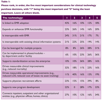 Top considerations in today's clinical technology purchase decisions, as ranked by healthcare executives.  (PRNewsFoto/Royal Philips)