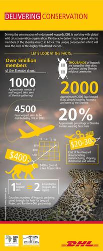 How DHL helps protect Africa's endangered leopards. (PRNewsFoto/DHL) (PRNewsFoto/DHL)