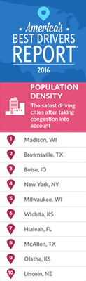 Allstate's 2016 America's Best Drivers Report shows which of the 200 largest U.S. cities have the safest drivers when factoring auto property damage claims with population density.