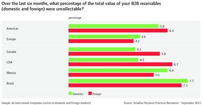 Percentage of total value of B2B receivables that went uncollected over the last six months