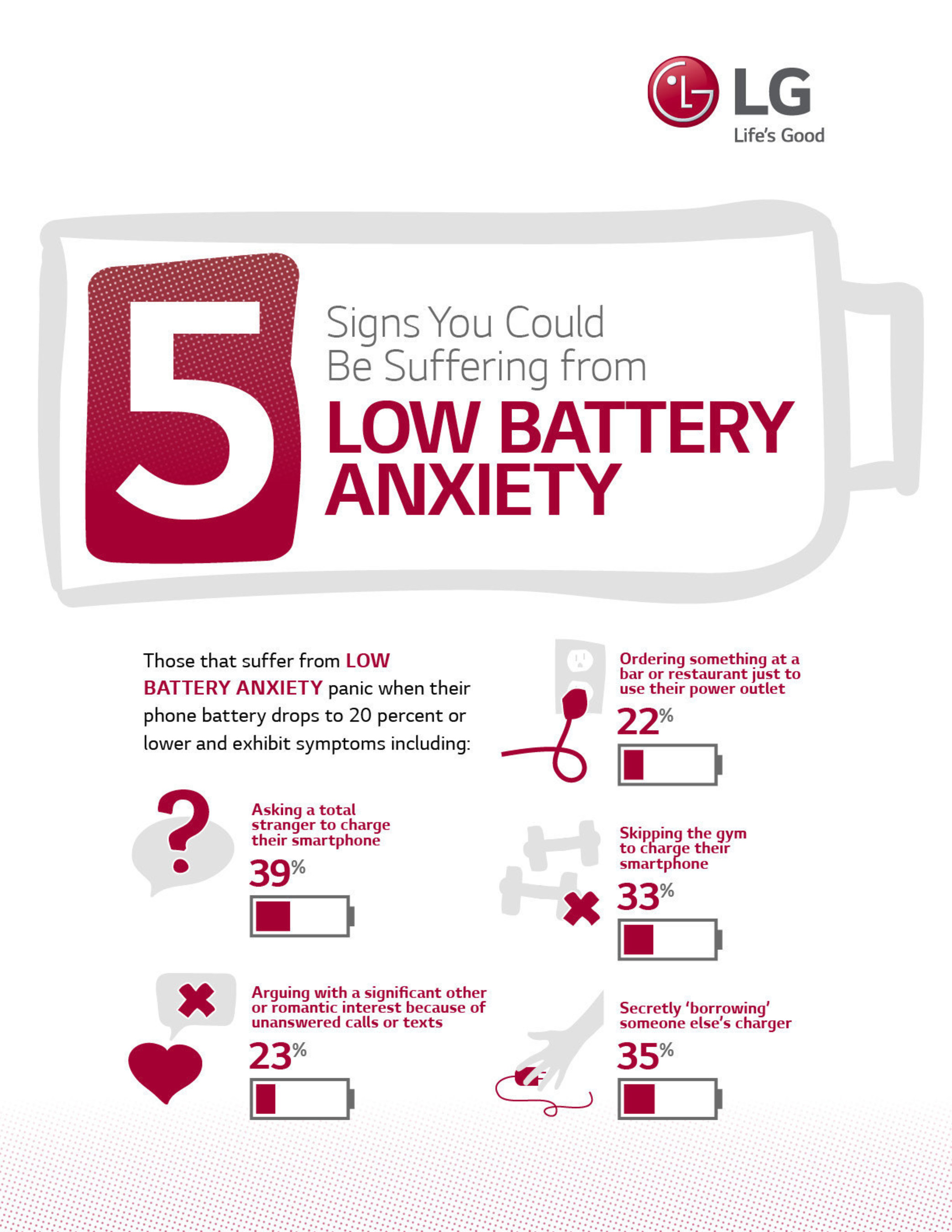 Those that suffer from Low Battery Anxiety panic when their phone battery drops to 20 percent or lower.