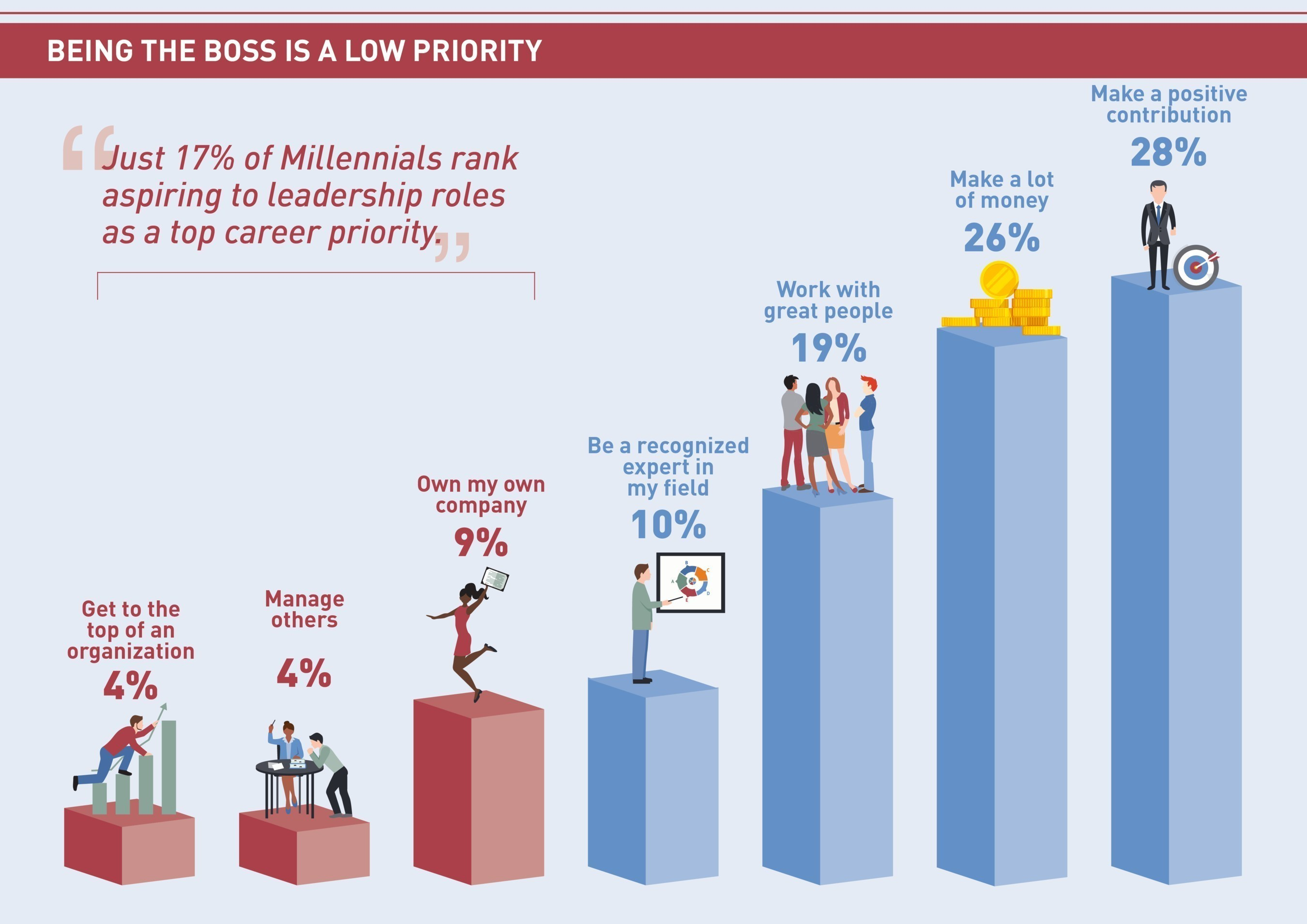 Just 17% of American Millennials rank aspiring to leadership roles as a top career priority.