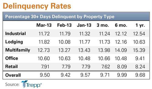 Trepp Property Type Delinquency Chart. (PRNewsFoto/Trepp, LLC)