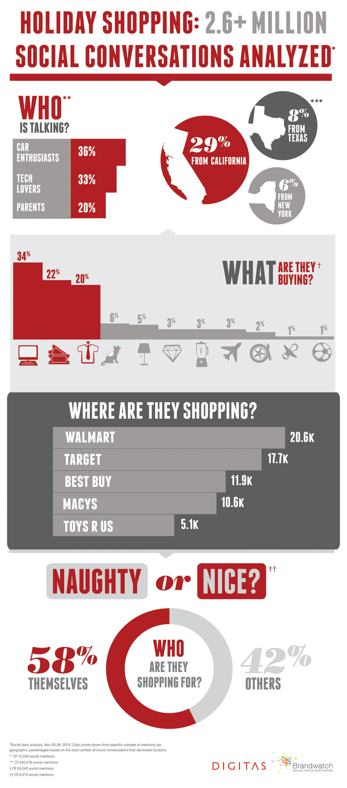 Naughty or Nice? Consumer Holiday Shopping Trends Revealed in 2.6  Million Social Conversations.  ...