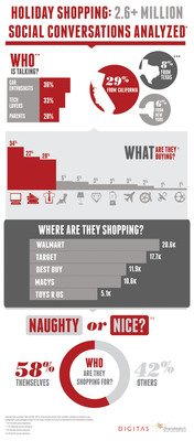 Naughty or Nice? Consumer Holiday Shopping Trends Revealed in 2.6  Million Social Conversations.  (PRNewsFoto/Digitas)