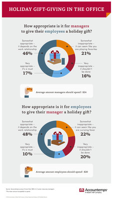 The majority of human resources (HR) managers say it's acceptable to exchange holiday gifts in the workplace.