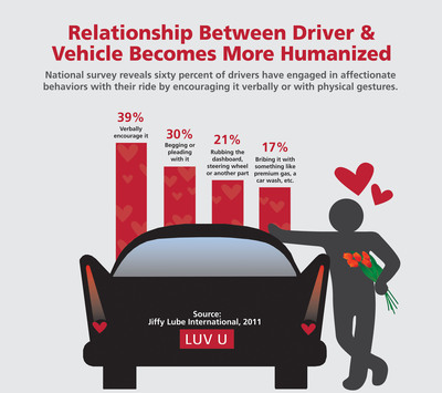 This Valentine's Day, drivers admit they love their vehicle and aren't afraid to show it.  A recent national survey conducted on behalf of Jiffy Lube International shows that many drivers shower their rides with affection, just as they do a close friend or family member.  In fact, 60 percent of drivers say they encourage their rides verbally or with physical gestures.  (PRNewsFoto/Jiffy Lube International)