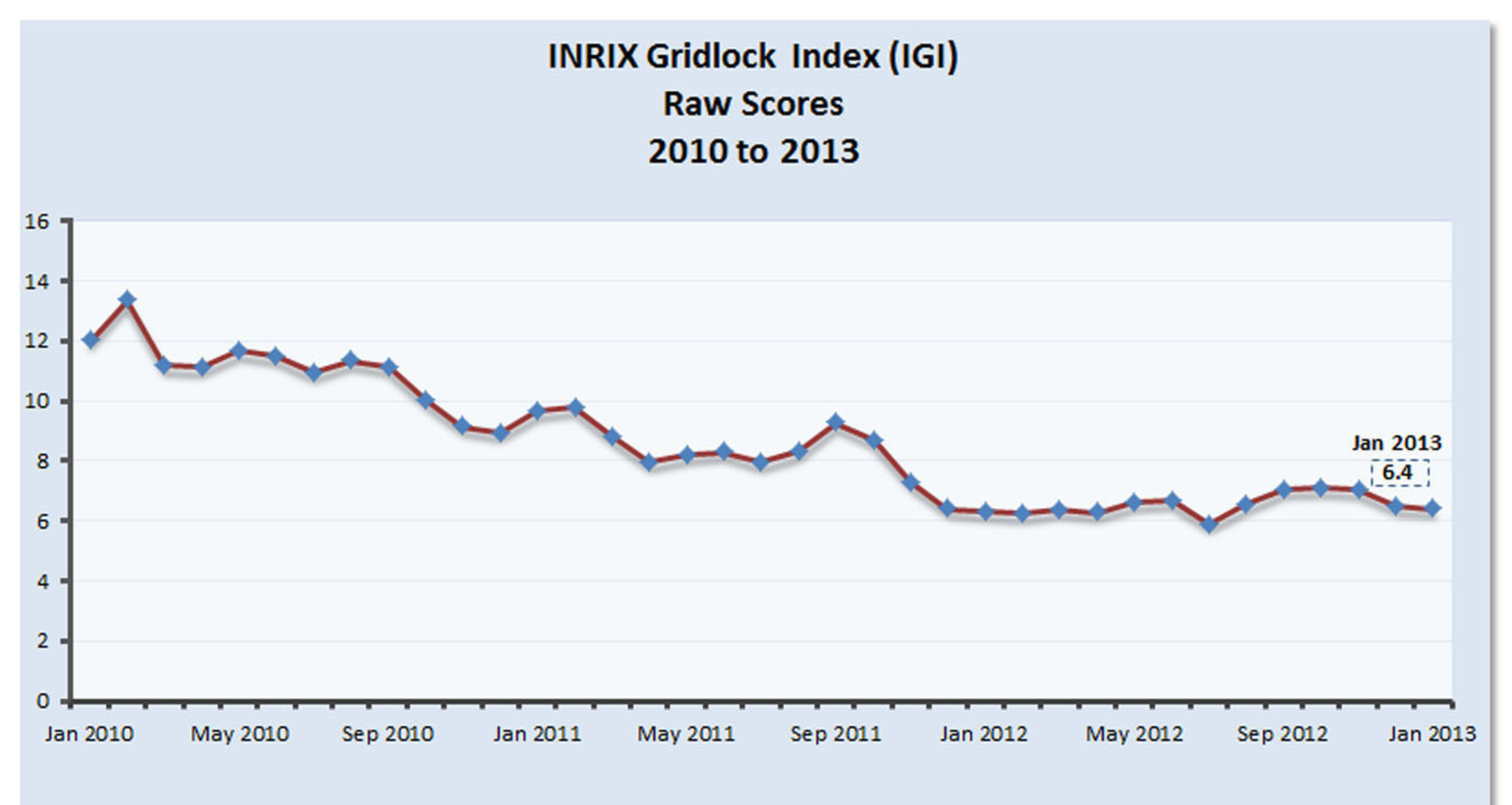 While the INRIX Gridlock Index for January 2013 shows the economy might be stabilizing, it has not recovered ...