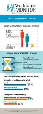 ASA Workforce Monitor: The U.S. Unemployment Landscape