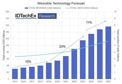 Global wearable technology forecast summary, including 39 forecast lines covering all prominent products today, but also to many incumbent products. Source: IDTechEx Research report Wearable Technology 2016-2026 (www.IDTechEx.com/wearable). (PRNewsFoto/IDTechEx)
