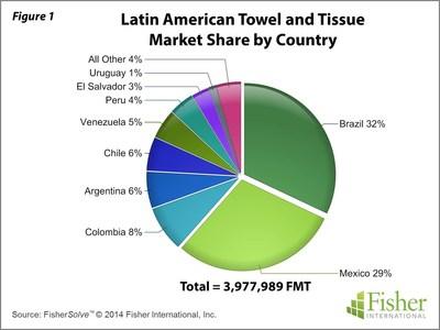 Latin America tissue paper market