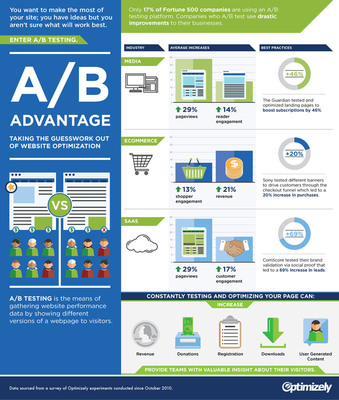 The A/B Advantage with Optimizely #abadvantage. (PRNewsFoto/Optimizely) (PRNewsFoto/OPTIMIZELY)