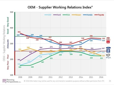 OEM - Supplier Working Relations Index