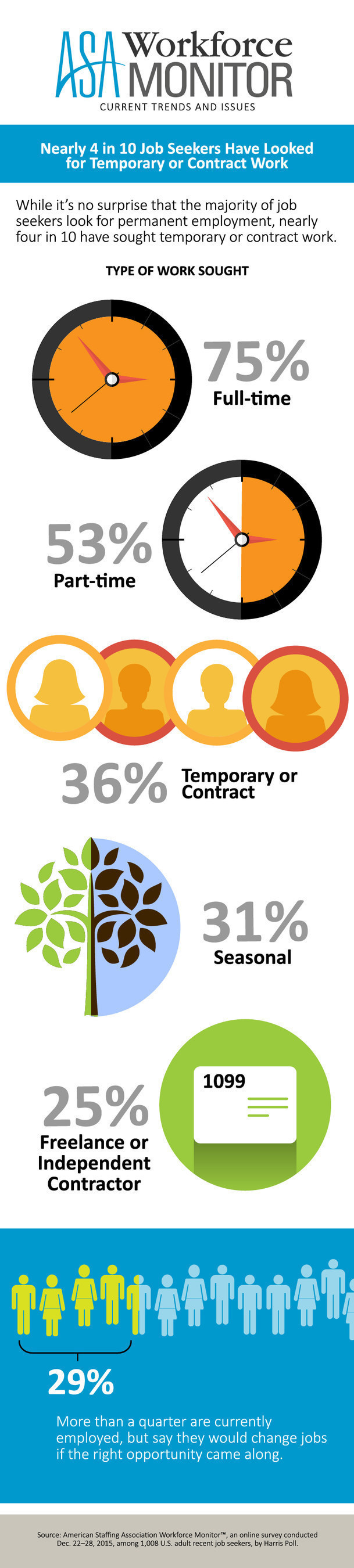 American Staffing Association Workforce Monitor: Nearly Four in 10 Job Seekers Have Looked for Temporary or Contract Work
