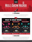The Deal with the Heels: Higher Heels Come from High Society, Researchers Say