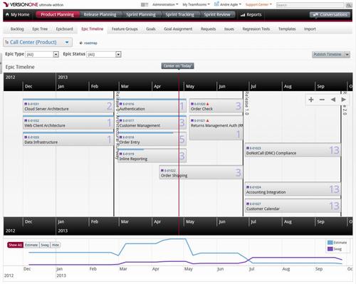 VersionOne's new Portfolio Timeline.  (PRNewsFoto/VersionOne)