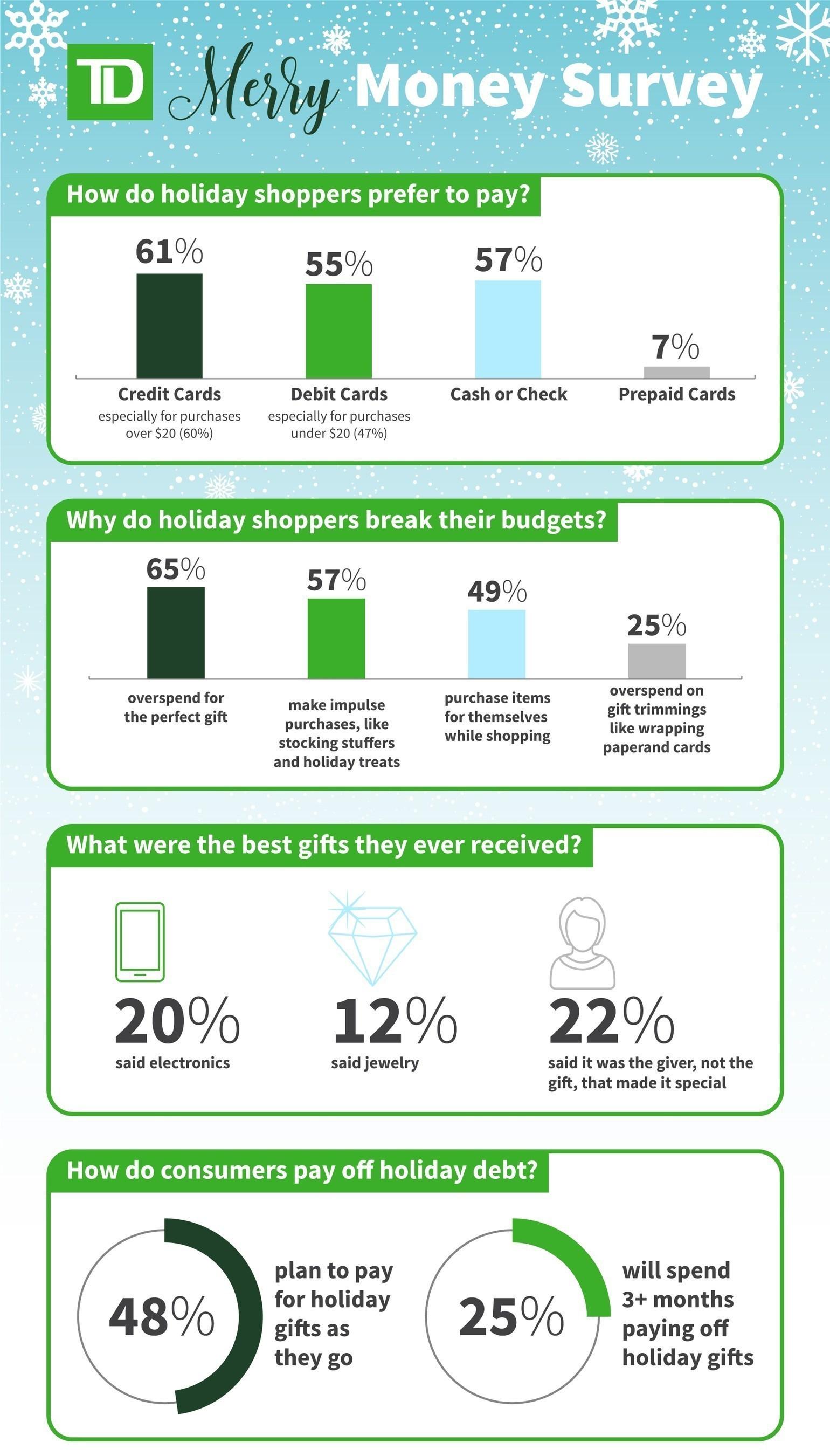 TD Bank Merry Money Survey Infographic