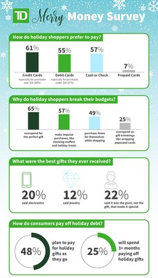 TD Bank Merry Money Survey Infographic