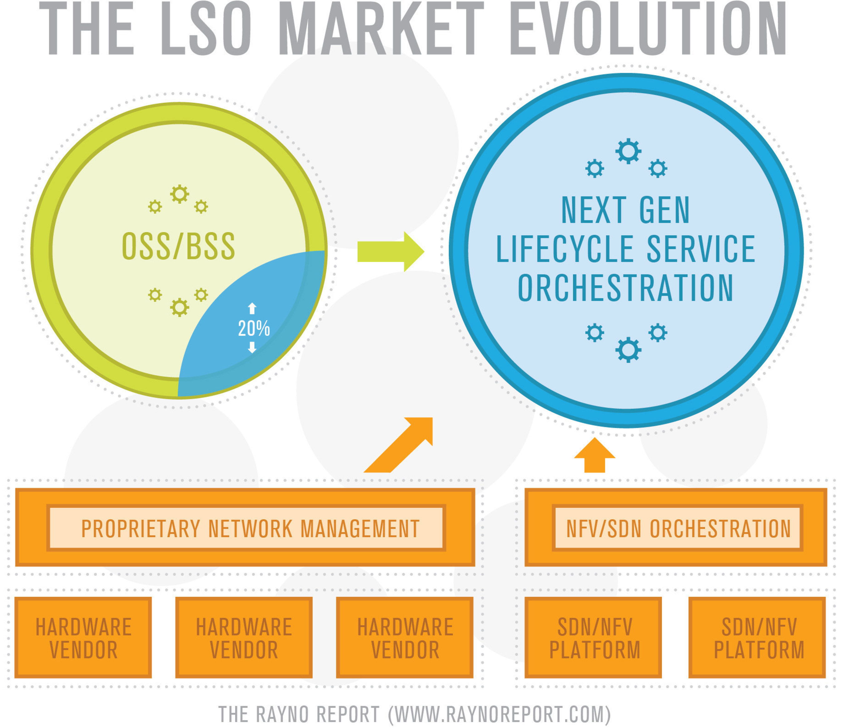 Operators believe the LSO market will include a migration and integration of existing OSS assets for native LSO  ...